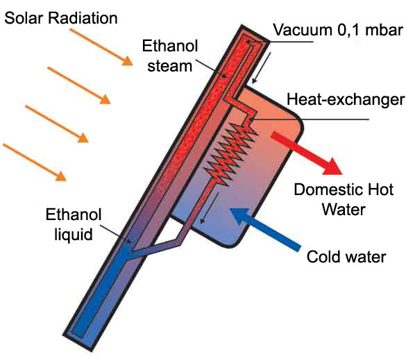 the solar collector the heat exchanger and the solar tank